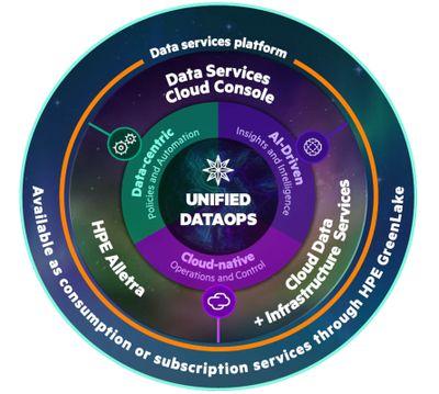 Neue Daten-Plattform und neue Systemfamilie HPE Alletra ermöglichen einheitliches Daten-Management vom Netzwerkrand bis zur Cloud – verfügbar über HPE GreenLake Cloud Services.