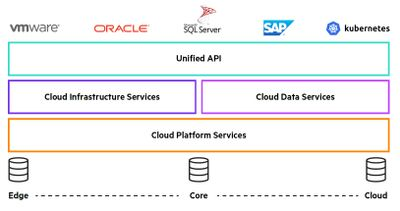 HPE Data Services Cloud Console Architecture