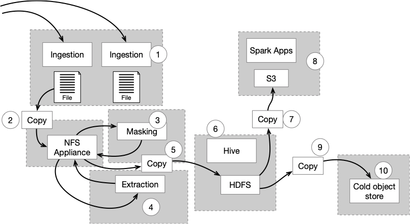 Figure 1: Non-data-fabric system built from point solutions for data: complex workflow and architecture