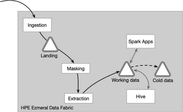 Figure 2. Data fabric as unifying infrastructure: workflow is simplified and architecture is streamlined