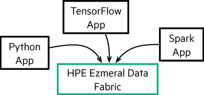 Figure 3. Data fabric's multi-API data access: modern and legacy applications can run on the same system.