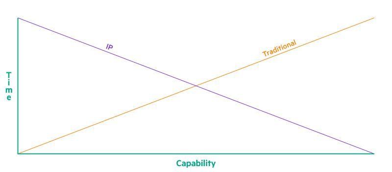 Figure 1: Content delivery is moving toward IP-to-IP delivery, end-to-end.