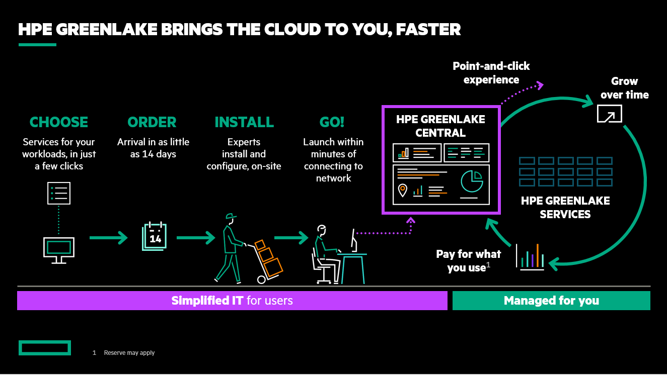 HPE-GreenLake-Storage-Cloud-Services.png