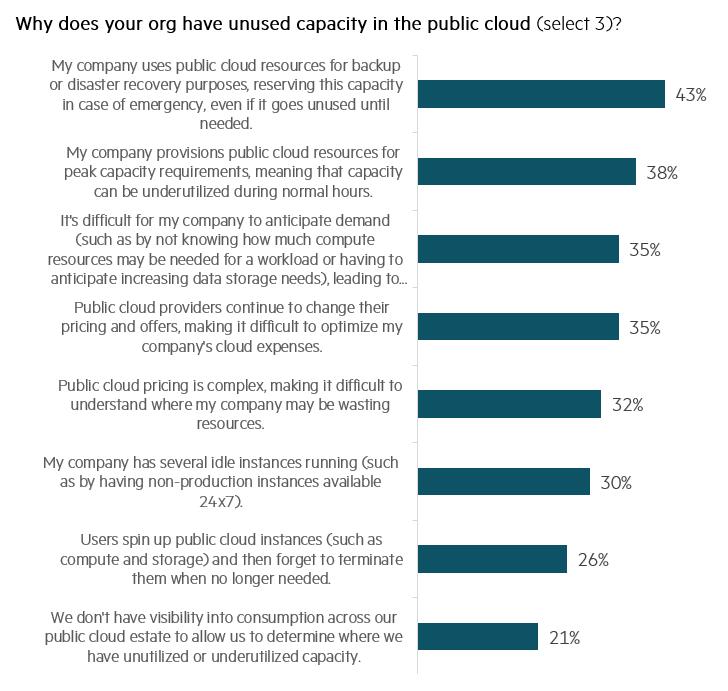 Unused-capacity-in-public-cloud.PNG