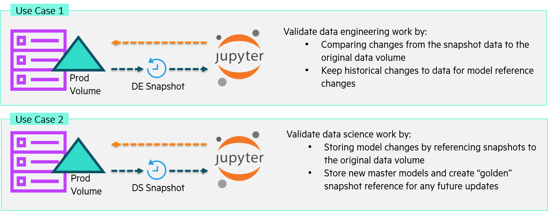 Figure 3 Engineering and data science use cases