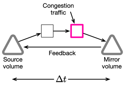 Fig2-HPE-Ezmeral-Data-Fabric-mirroring-adjusts.png