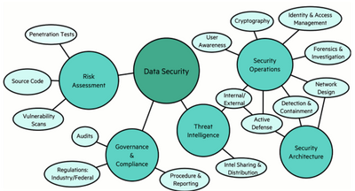 Figure 1. Some of the many fields of data security