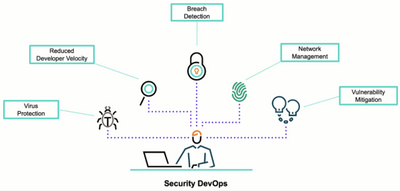 Figure 2. Security DevOps allows organizations to be proactive in protecting against vulnerabilities.