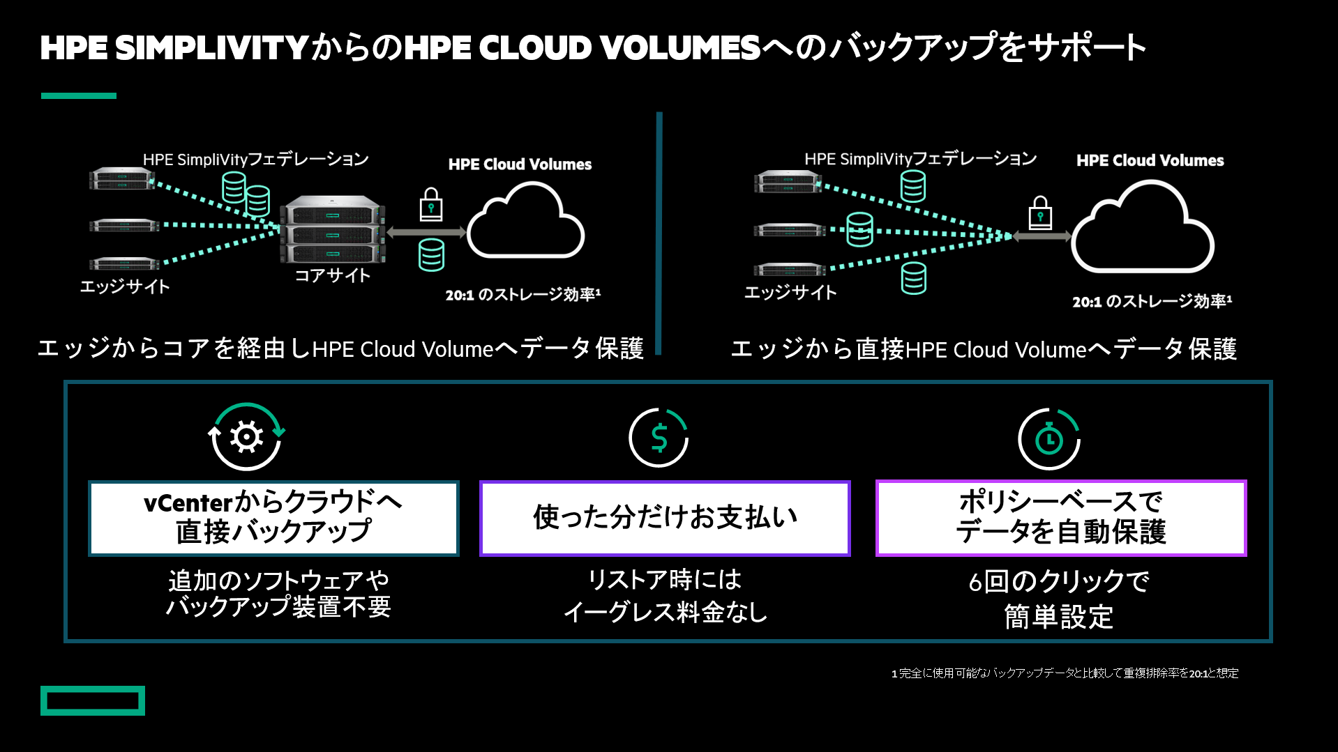 HPE SimpliVity and HPE Cloud Volumes Backup