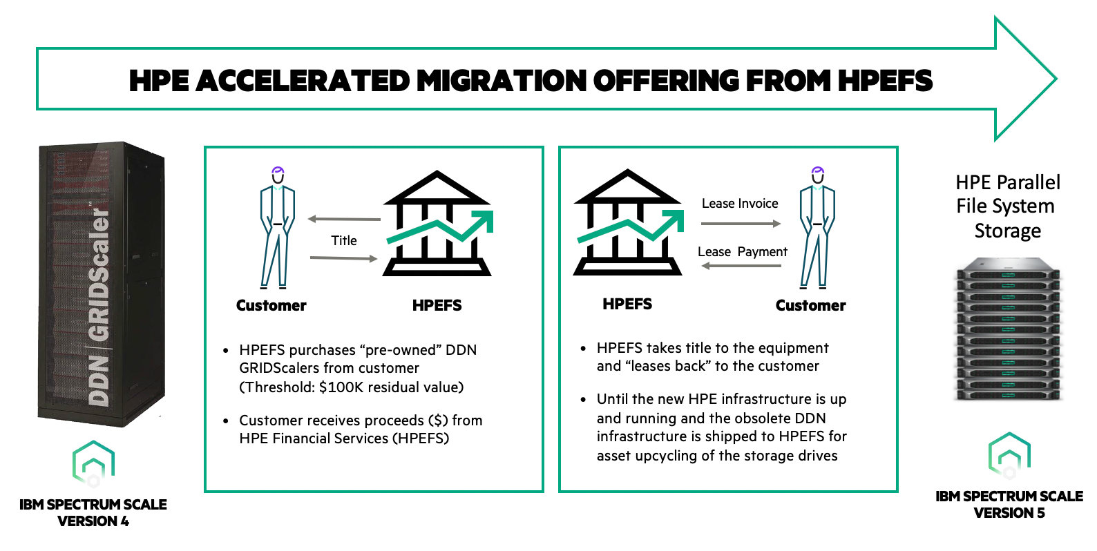 HPE Accelerated Migration -blog.png