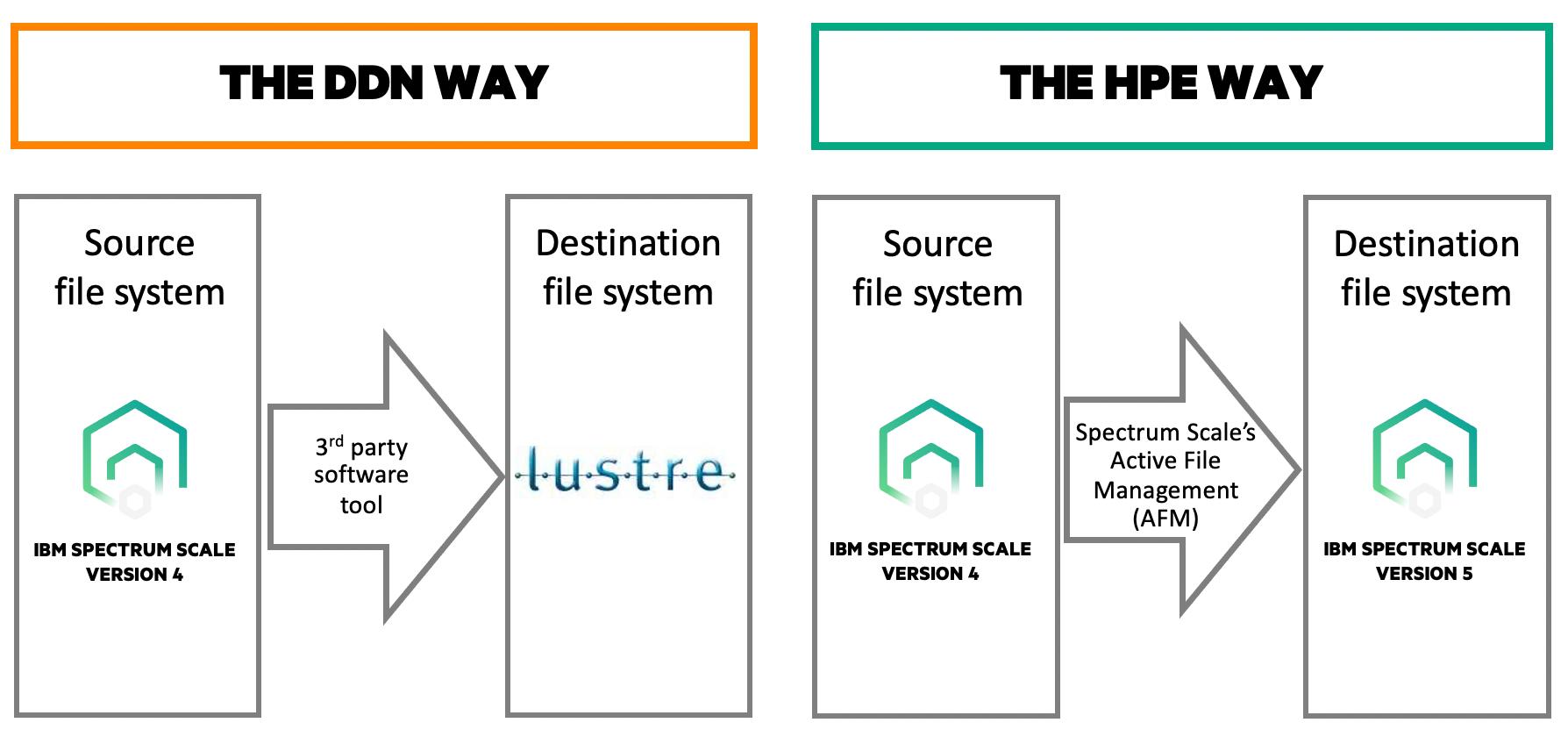 DDN versus HPE way-blog.png