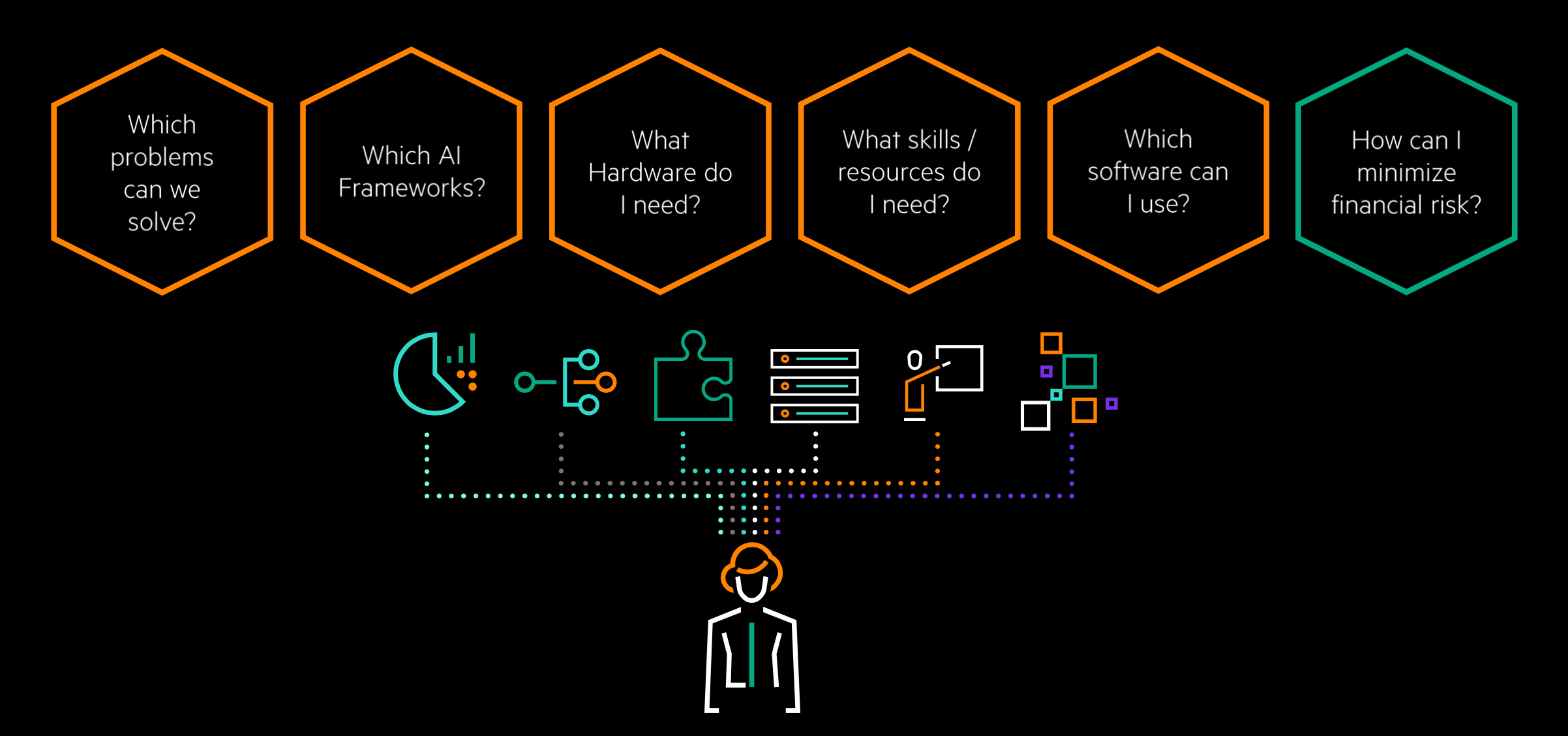 When starting an AI project, businesses need to find answers to several key questions.