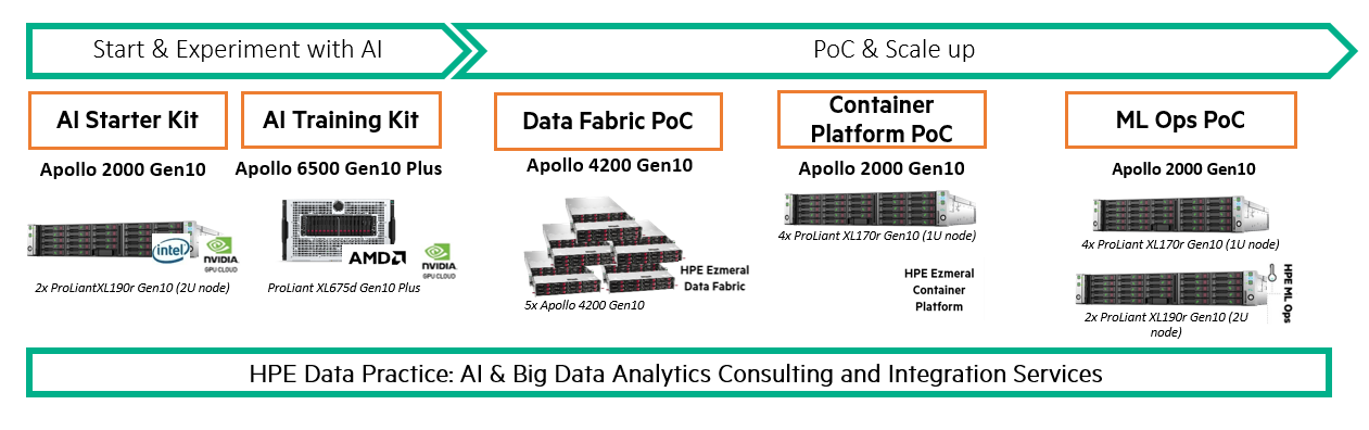 HPE offers five Accelerate AI Bundles for various early-stage use cases.