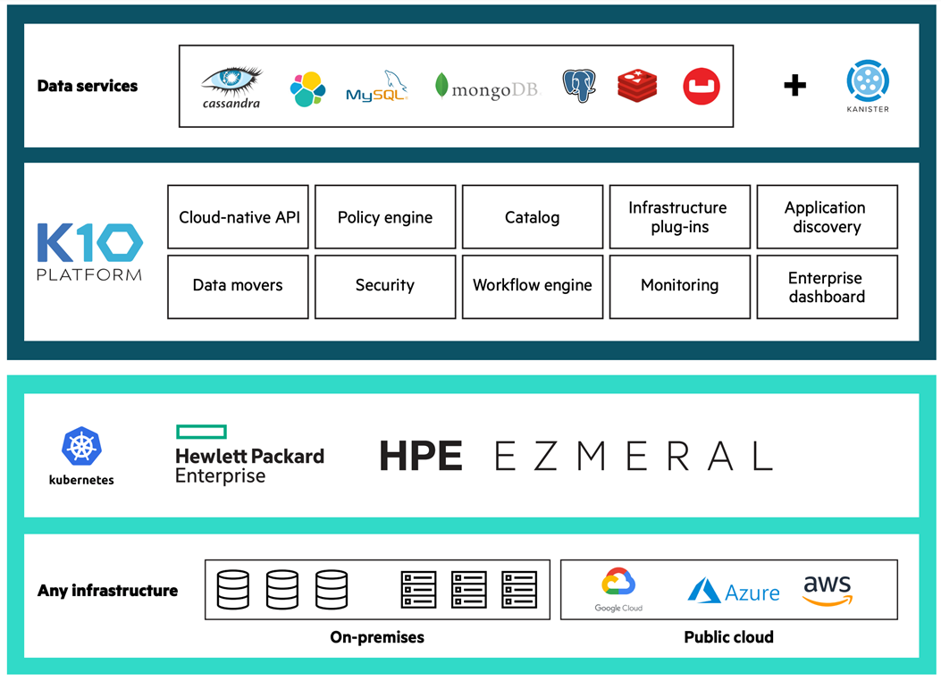 Figure 2. Kubernetes backup in the HPE Ezmeral Container Platform with Kasten K10