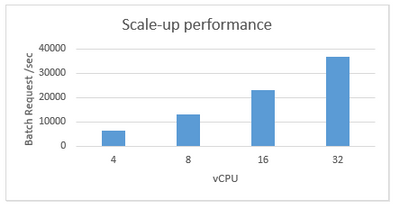 HPE SimpliVity performance for scale-up scenario