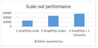HPE SimpliVity performance for scale-out scenario
