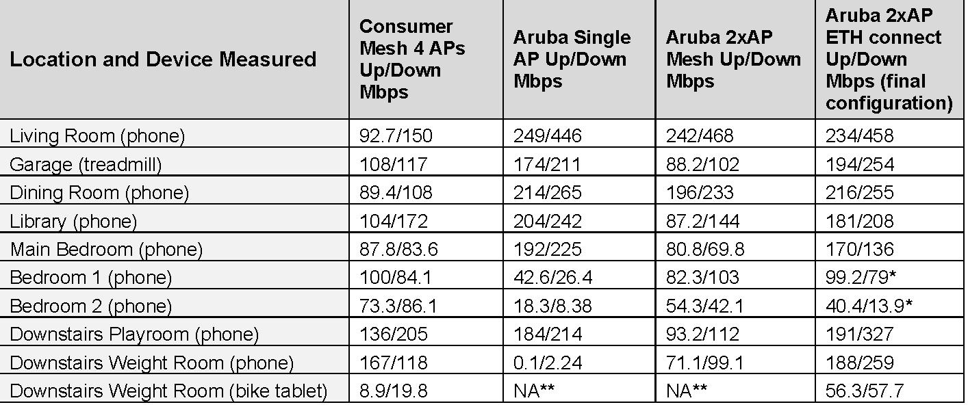 Aruba-InstantOn-Results.png