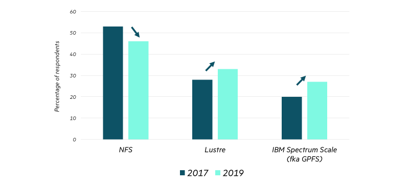 HPE-AI-storage-Hyperion Research-blog.png