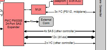SAS expander.PNG