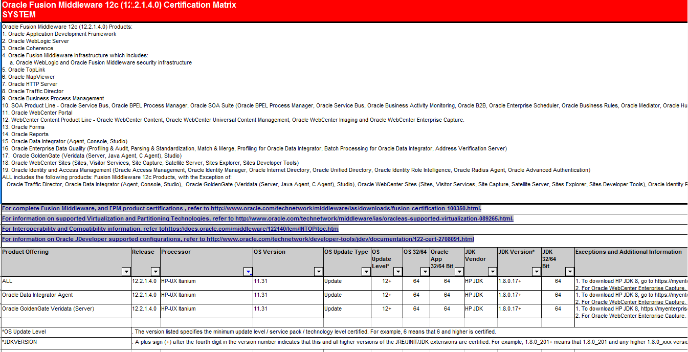 Oracle document stating Update level requirement