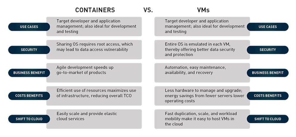 containers-vs-vms-wide-1611898725434.jpg
