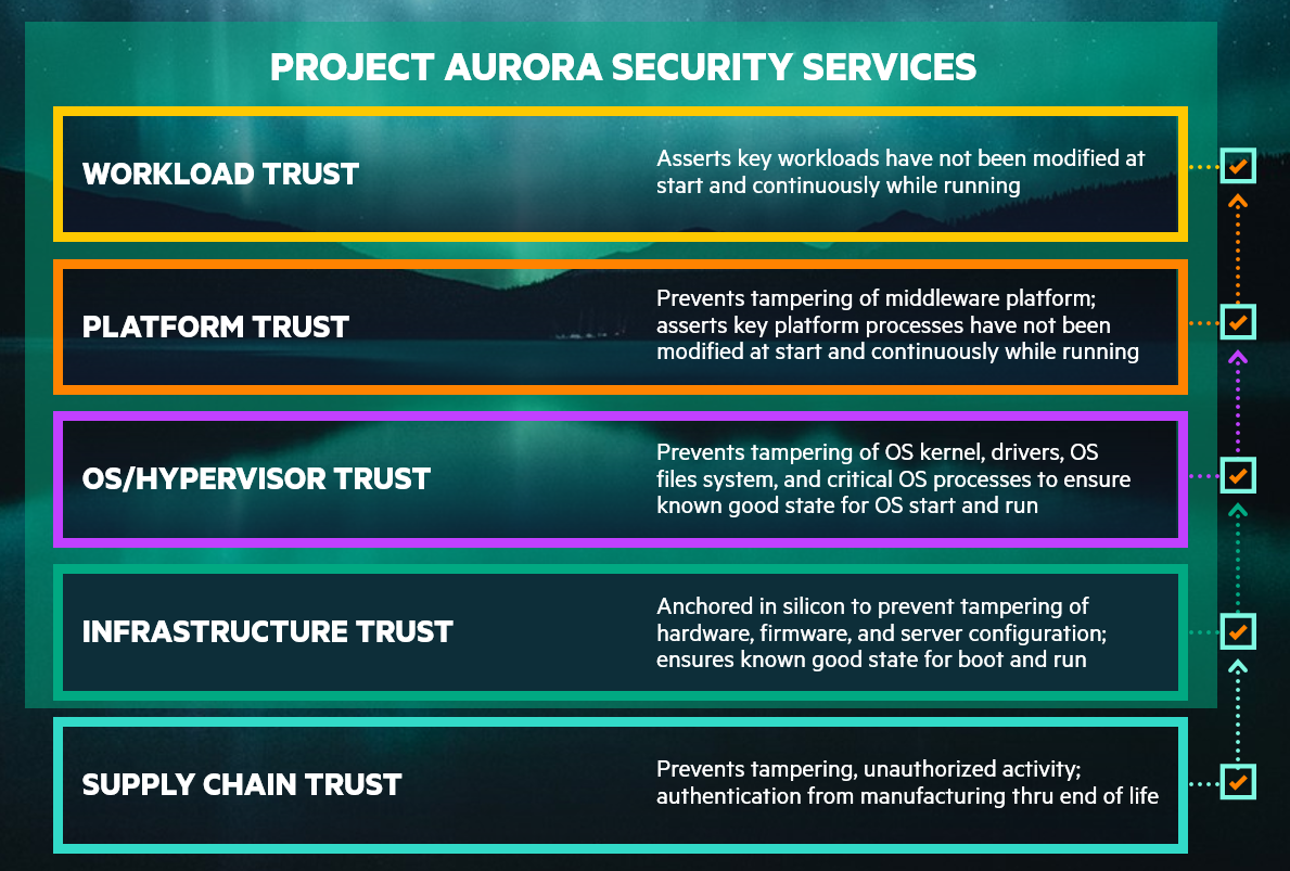 HPE-Pointnext-Services-Project-Aurora-security-services.PNG