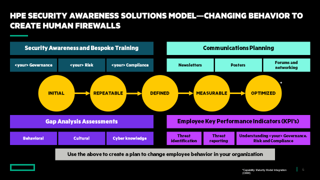 HPE-Cyber-Security-Awareness-Solutions-Model.png
