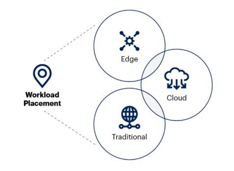 Figure 1: By 2025, 85% of infrastructure strategies will integrate on-premises, colocation, cloud and edge delivery options, compared with 20% in 2020. Source: Gartner