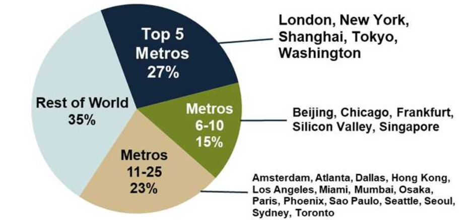 Figure 2: 25 metros create 65% of worldwide colocation revenues (Source: Synergy Research Group)