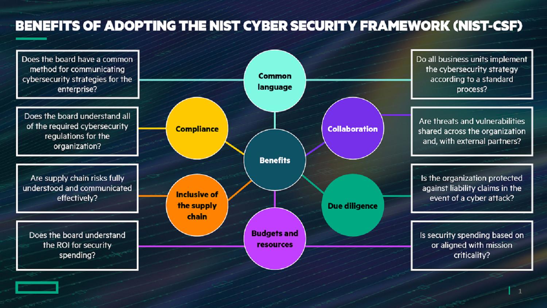 Benefits-of-Adopting-NIST-Cyber-Security-Framework.PNG