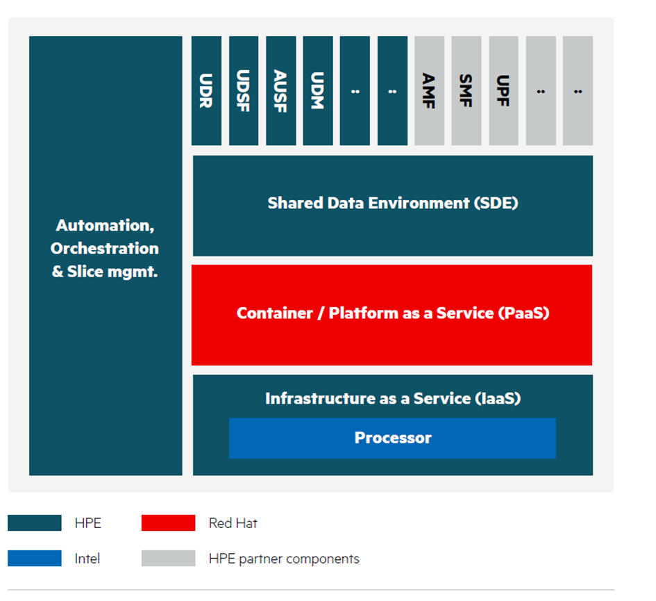 HPE 5G Core Stack with Red Hat and Intel