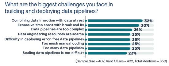 Figure 1: The 2021 State of Data and What's Next
