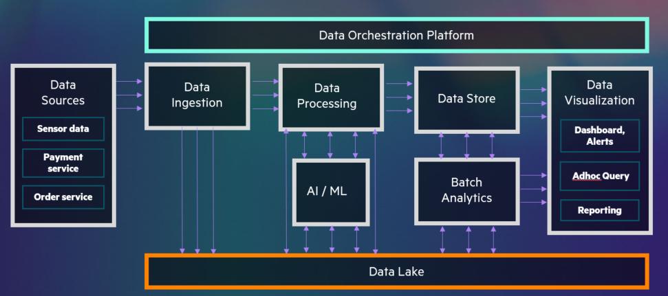Figure 2: High-level intelligent data pipeline architecture