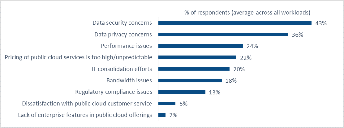 Reasons-for-workload-repatriation-from-public-cloud.png