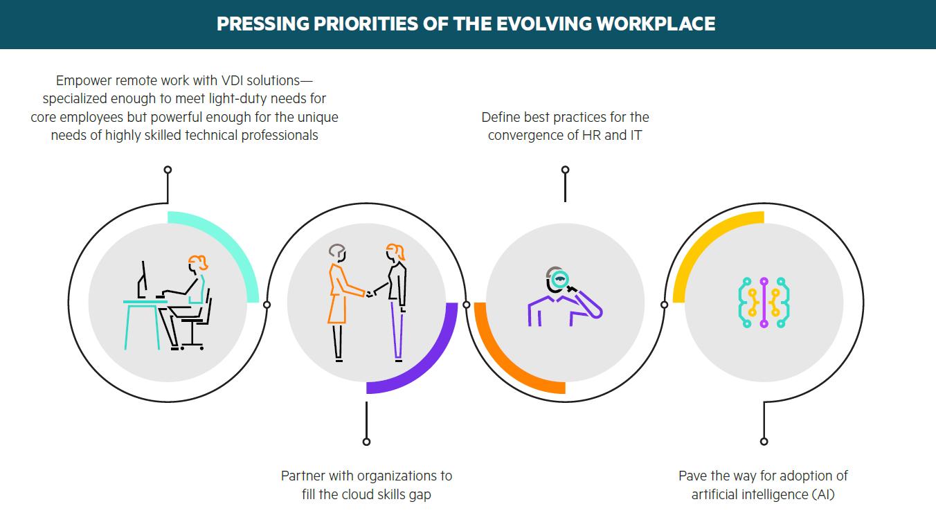 Hybrid-Digital-Workplace-Pressing-Priorities.PNG