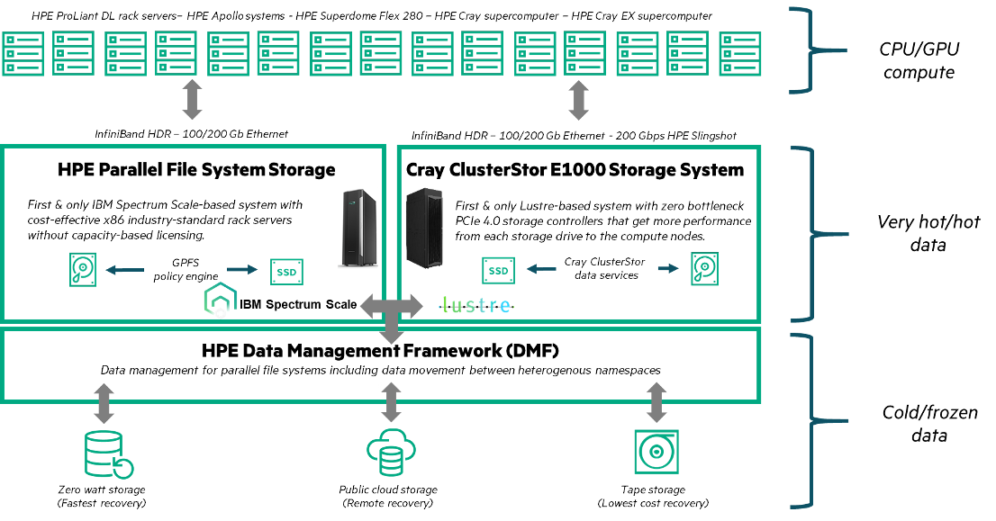 HPE-HPC-fast file storage1.png
