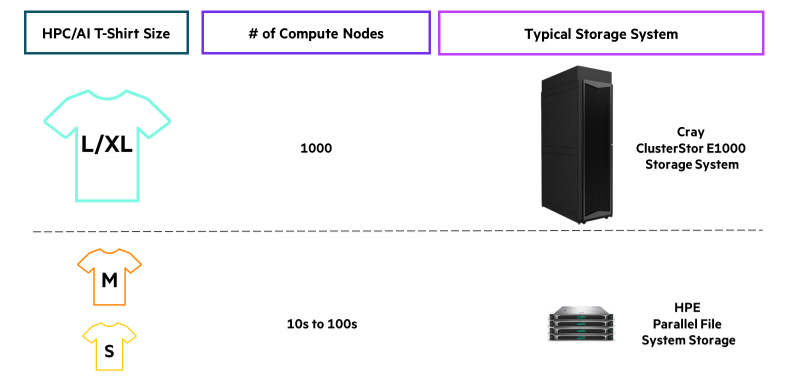 HPE-HPC-fast file storage4.png
