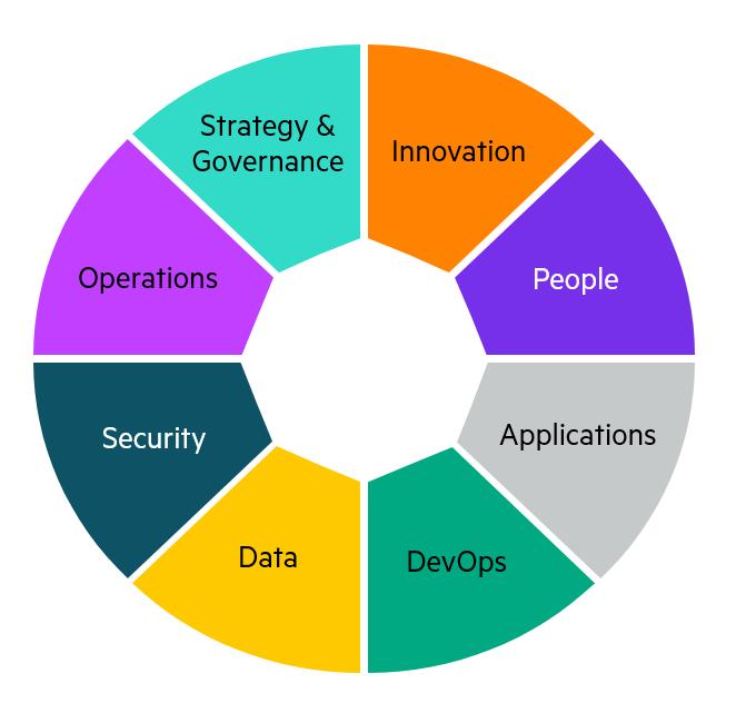 8 Domains of the Edge-to-Cloud Adoption Framework