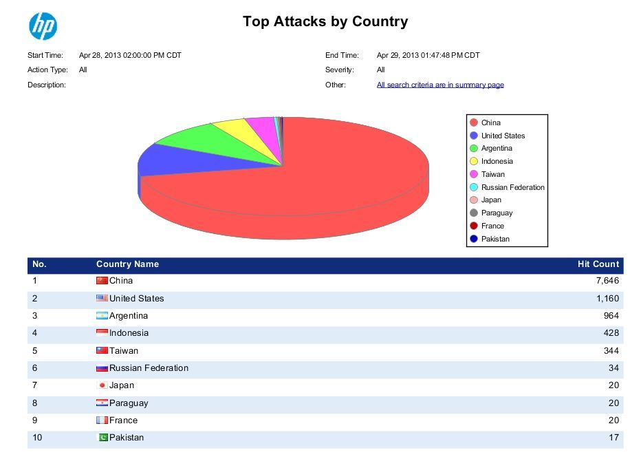 report_attacks_by_country.JPG