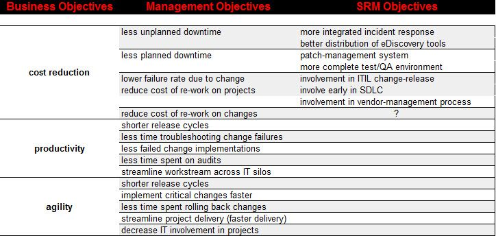 Business Objectives to SRM Mapping.jpg