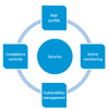 Secure asset lifecycle