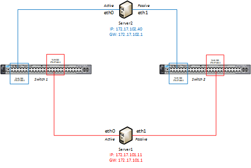 HP 2920-48G Switch (J9728A) Setup Active_Passive.png
