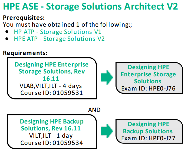 ASE Storage.png