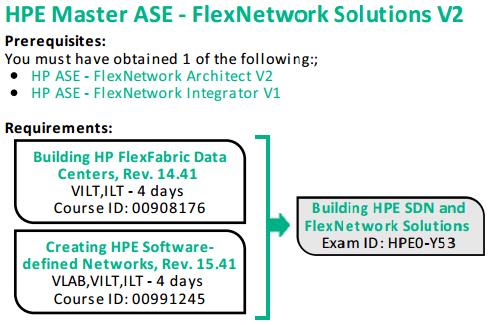 Flexnetworking blog MASE.png