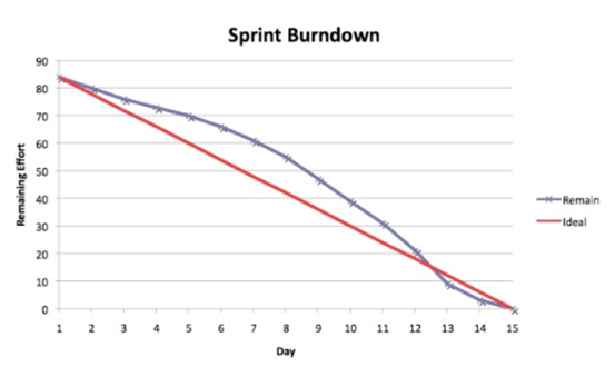 Sprint Burndown.png