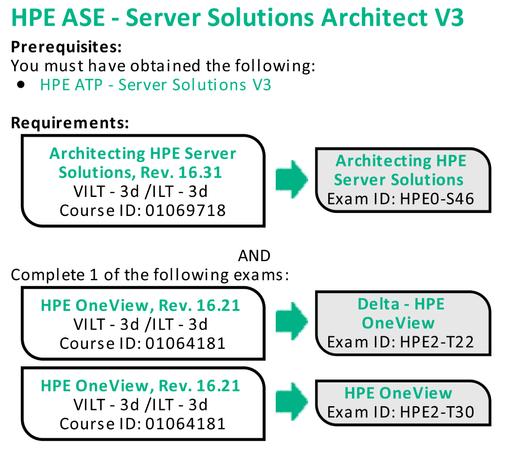 HPE ASE Server V3.png