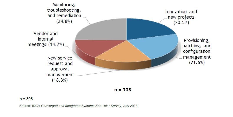 IDC innovation time pie chart.jpg