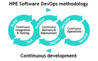 HPE Software DevOps