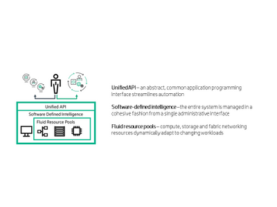 HPE Synergy Composable Infrastructure Accelerates IT Service Velocity