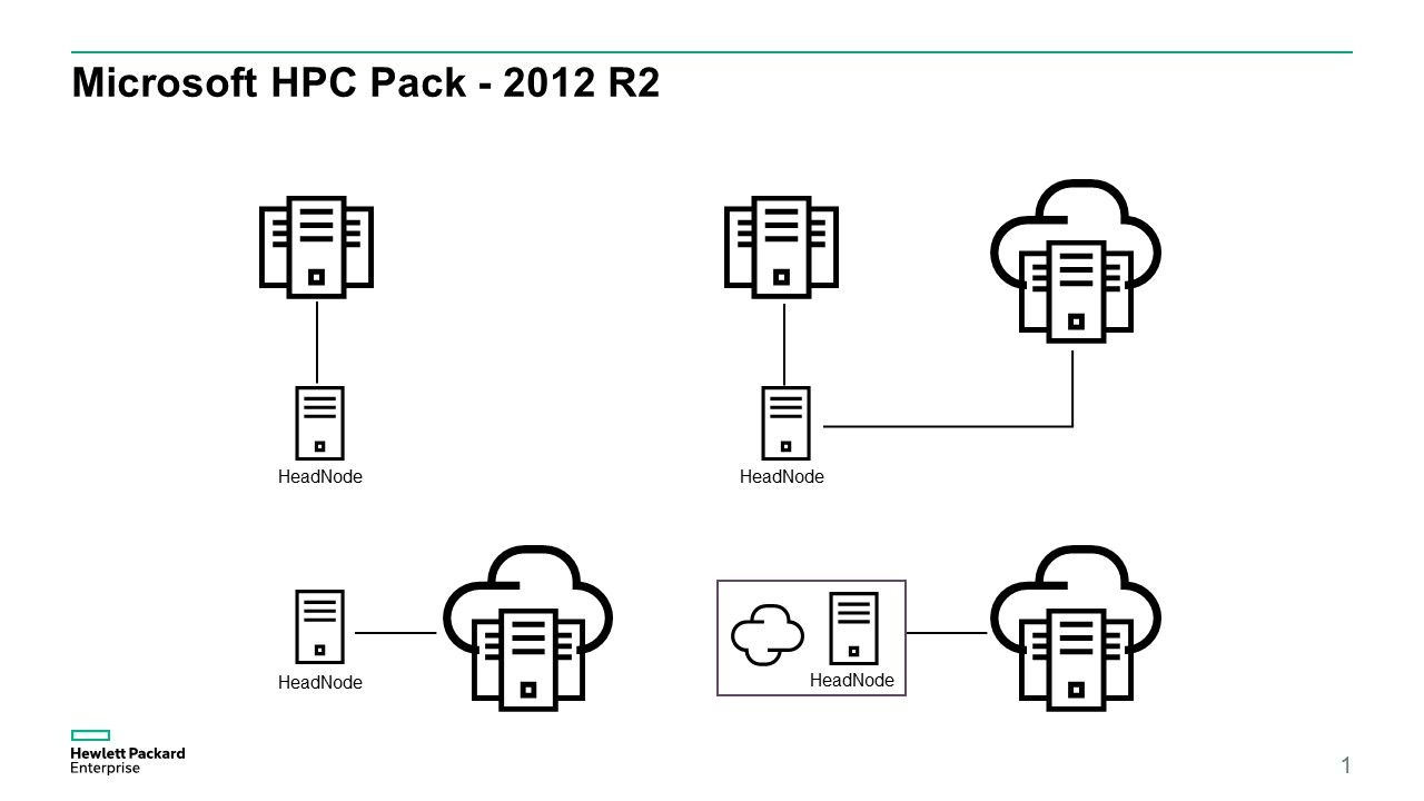 HPC Pack 2012 R2 Design Patterns.jpg